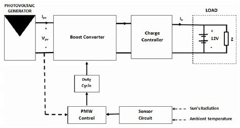 Block Diagram The Smart System For Solar Power