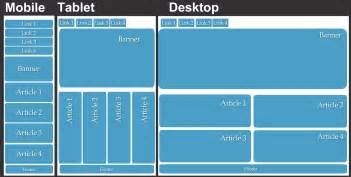 responsive web design how to create a responsive web design that adjusts to different screen sizes
