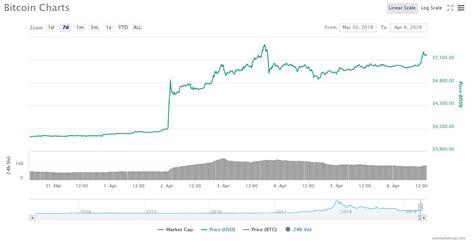 crypto guru reveals dizzying bitcoin price target