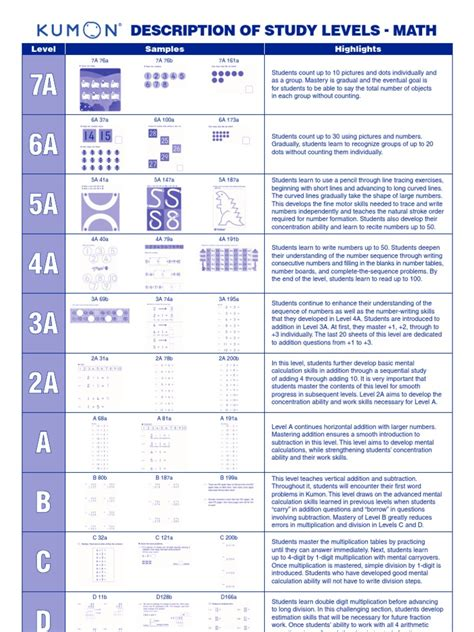 kumon worksheets level g kumon math levelskumon maths