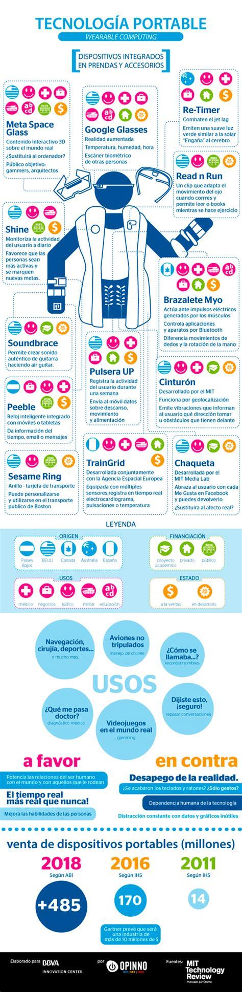El Wearable que nos viene #infografia #infographic ...
