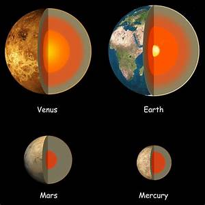 The Structure of the Terrestrial Planets