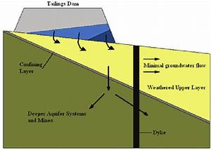 Effect Of A Dyke On The Water Drainage From A Tailings Dam