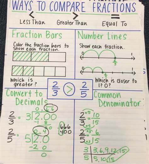 Ways To Compare Fractions Anchor Chart  Math Teaching Resources  Pinterest  Anchor Charts
