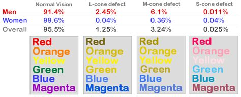 color blindness statistics statistics iris software for eye protection health