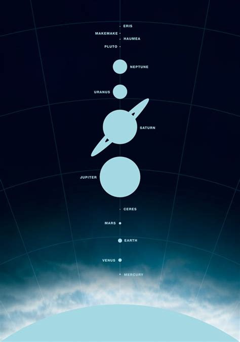 Poster The Solar System Known Today Michael