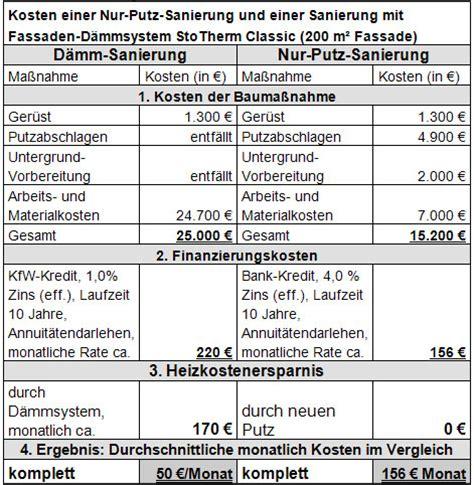 verputzen kosten pro m2 fassade verputzen kosten pro m2 h 228 user immobilien bau