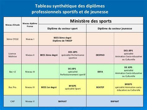 3 bureau des diplomes les métiers et diplômes professionnels dans le ch sport