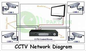 All About Cctv System  Installation  Setup  Configuration