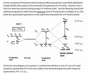 Crystal Field Splitting Diagram