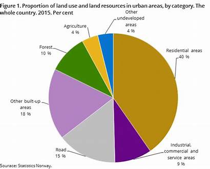 Land Urban Areas Settlements Norway Resources Category