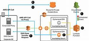 Powering Secondary Dns In A Vpc Using Aws Lambda And Amazon Route 53 Private Hosted Zones