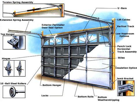 Garage Door Parts by Garage Door Insulation Overhead Door Company Of Garden City