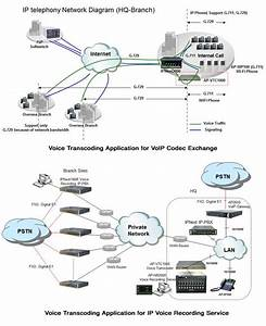 Ip Voice Transcoding Solution
