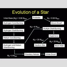 Astronomy Star Evolution Worksheet (page 2)  Pics About Space