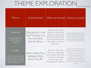 The Outsiders Theme Essay creative writing character map does homework help students learn debate online creative writing course oxford