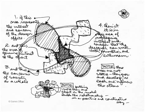 charles eames design process diagram eames office