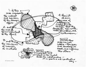 Charles Eames Design Process Diagram