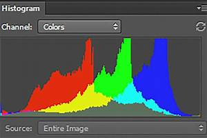 How To Leverage Histogram In Photography Explained
