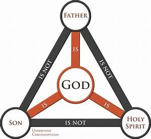 The Trinity  True Or False   U2013 Christadelphians