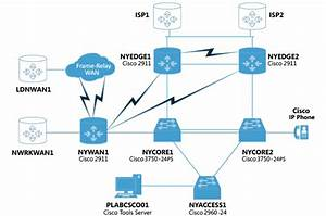 Cisco Labs Overview
