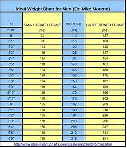 Ideal Weight Charts for Men