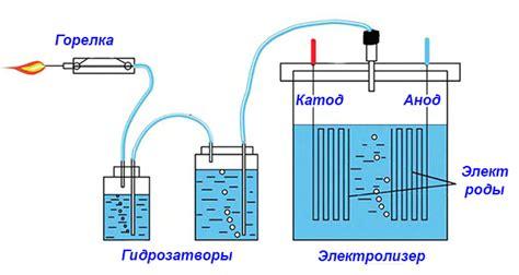 Генератор водорода для отопления своими руками пошаговая инструкция со схемами и видео
