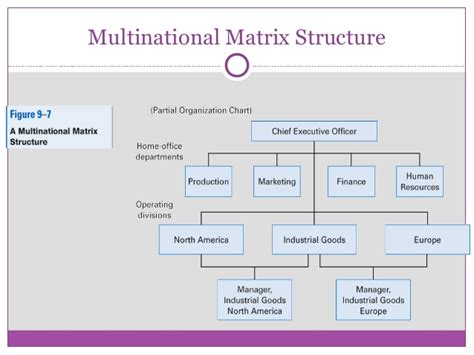 How To Create An Organizational Chart In Powerpoint