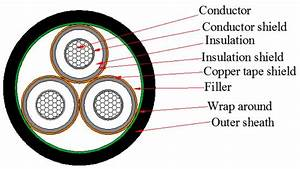 6  30kv Single Cu Conductor Xlpe Insulated