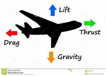 Force Clipart Thrust Gravity Forces Clipground Airplane