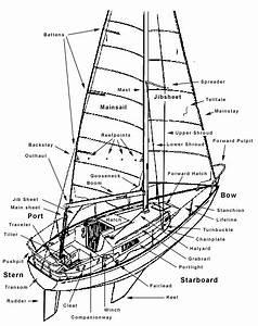 Main Parts Of Boat Diagram