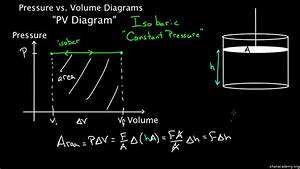 Pv Diagram For A Piston Mastering Physics