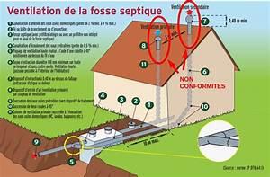 Aération Fosse Septique : odeur de fosse septique dans la maison impressionnant ~ Premium-room.com Idées de Décoration