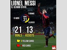 Infographic Lionel Messi stats vs Real Madrid