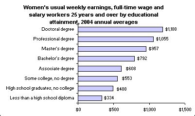 differences  womens earnings  educational level