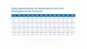 Luftfeuchtigkeit In Wohnräumen Tabelle : geringe luftfeuchtigkeit im winter heizperiode schadet ~ Lizthompson.info Haus und Dekorationen