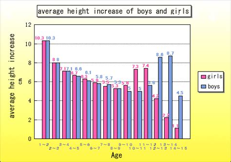 Average Height  Average Height