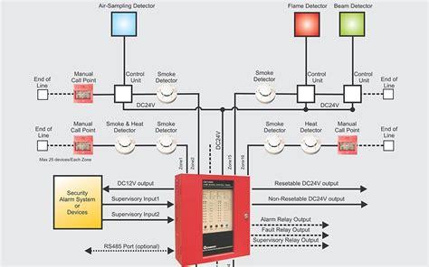 alarm kebakaran alarm kebakaran ck1016 alarm 16 zones conventional detection
