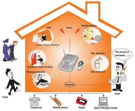 choose   security monitoring system