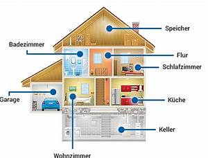 Zählt Terrasse Zur Wohnfläche : was z hlt zur wohnfl che hausratversicherung faq check24 ~ Lizthompson.info Haus und Dekorationen