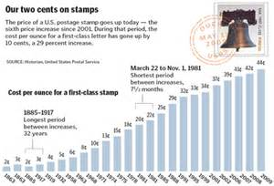 usps wedding sts postage sts price