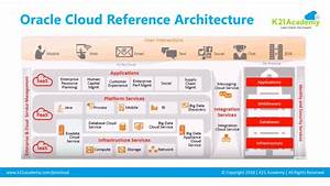 Oracle Ebs  R12  On Cloud  Architects Perspective  What