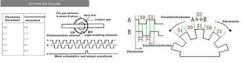 Wiring The Rotary Encoder Code Python Core