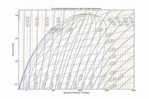 Thermodynamische Funktionen  Zustandsgr U00f6 U00dfen F U00fcr Ammoniak