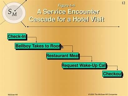 Service Customer Encounter Cascade Journey Hotel Concept