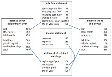 financial statements for a small business basic accounting help