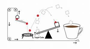 Random Thoughts With My Puzzle Sense  Rube Goldberg Machine