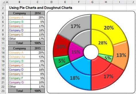 pie charts  doughnut charts  excel microsoft excel