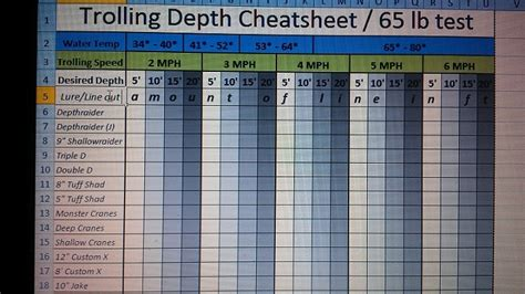 Snap Weight Trolling Depth Charts