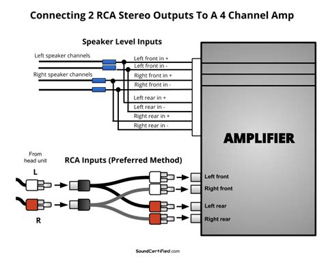 how to hook up a 4 channel to front and rear speakers